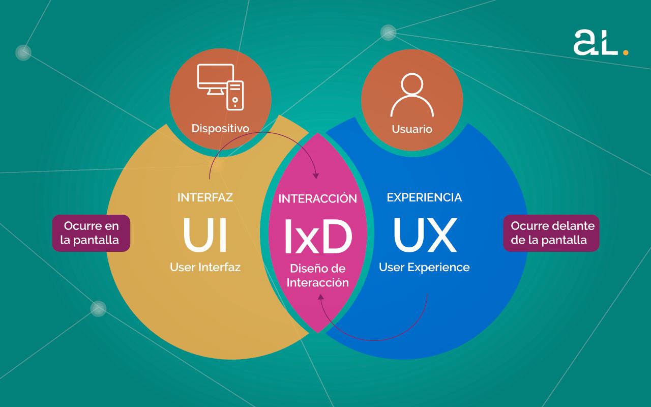 La importancia del diseño UX para productos digitales
