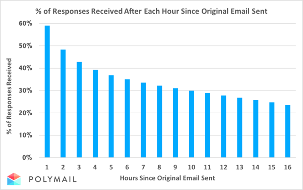 how long do people take to respond to a business email