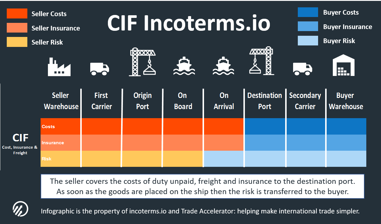 Incoterms Cif Incoterms Shipping Meaning