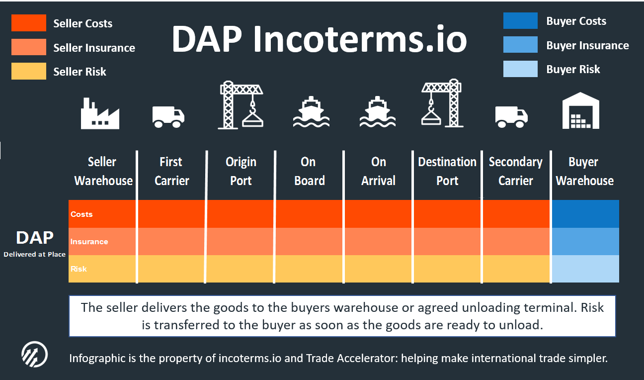 Incoterms Meaning Tools And Resources