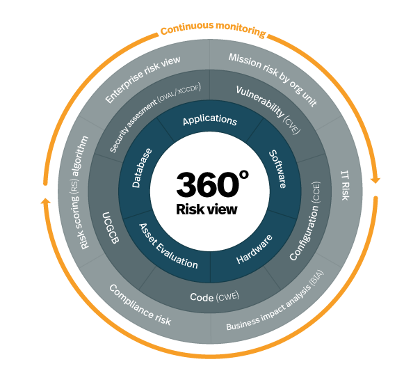 Virtustream Product Infographic
