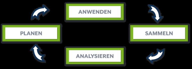 Analyse Strategie - Kreislauf - analysieren, planen, anwenden, sammeln ...
