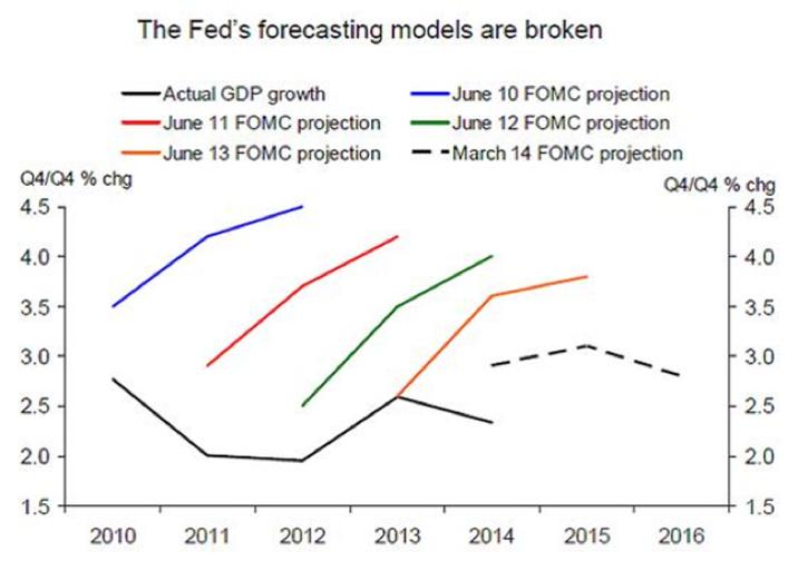 Forecasting GDP