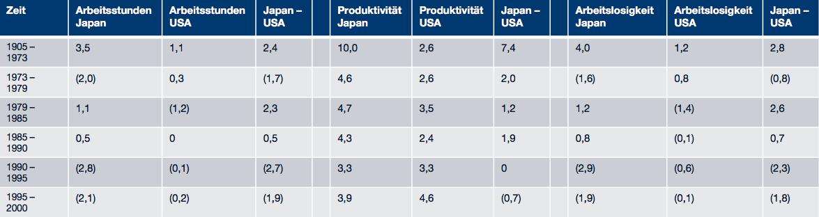 Gütersektor USA Japan