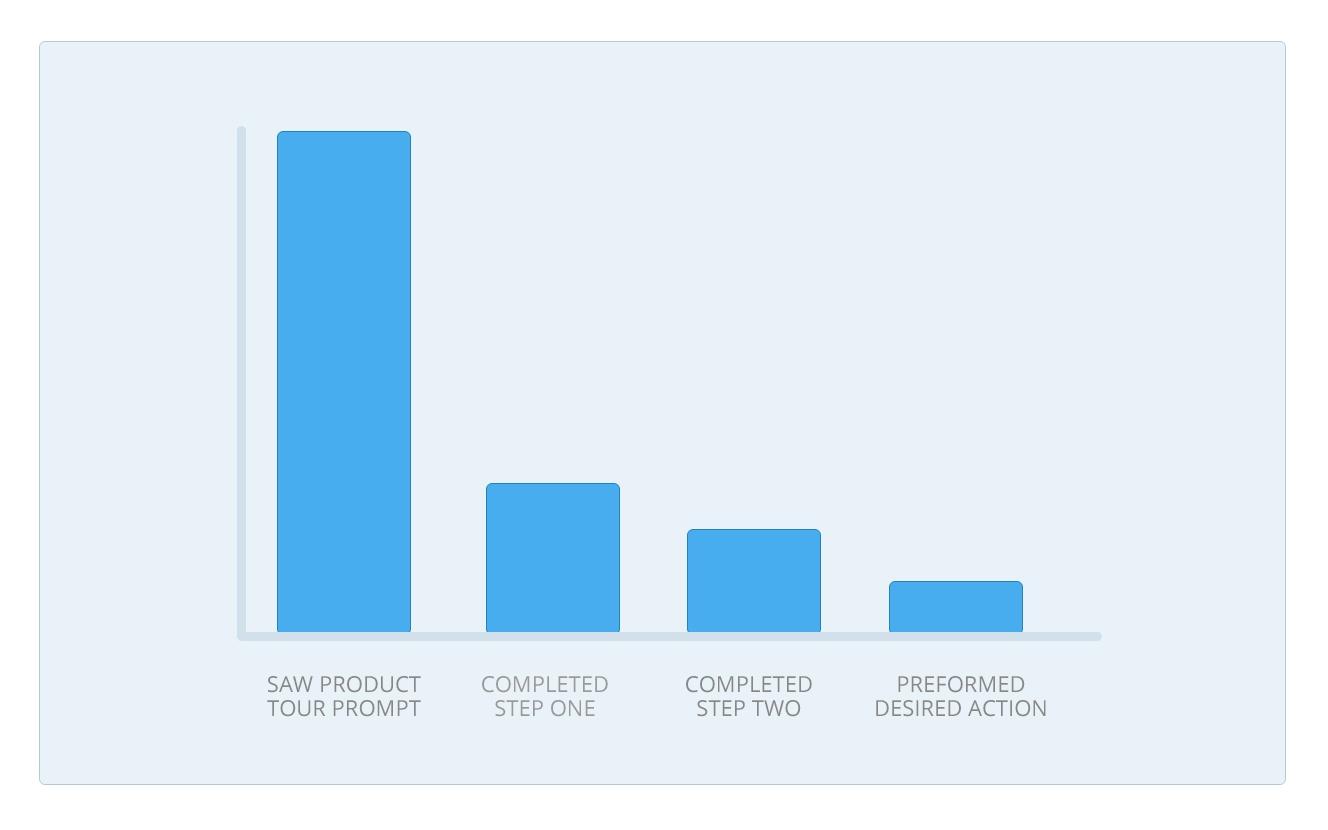 product tour dismissed engagement problem