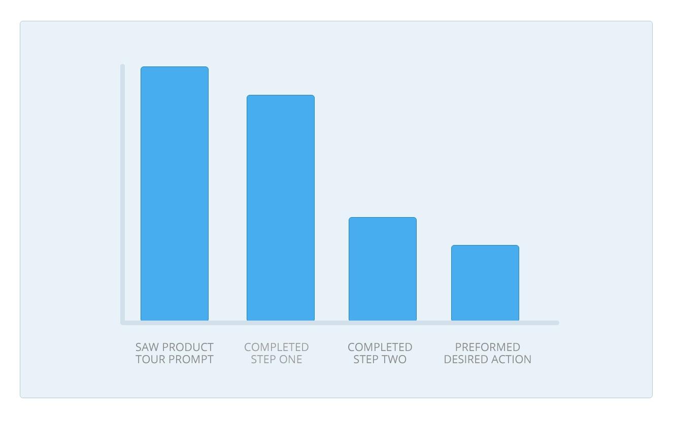 product tour design engagement problem