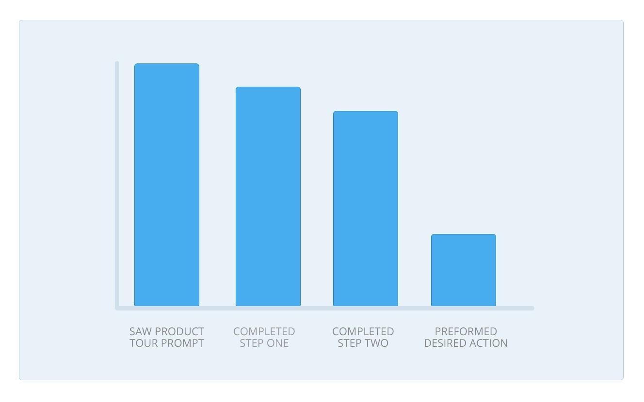product tour action engagement problem