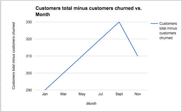 customer retention customers total