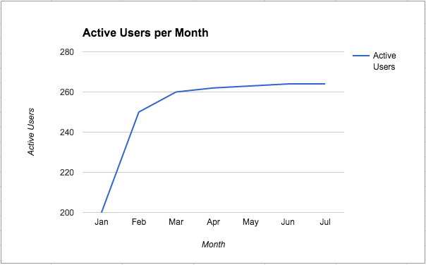 customer retention active users