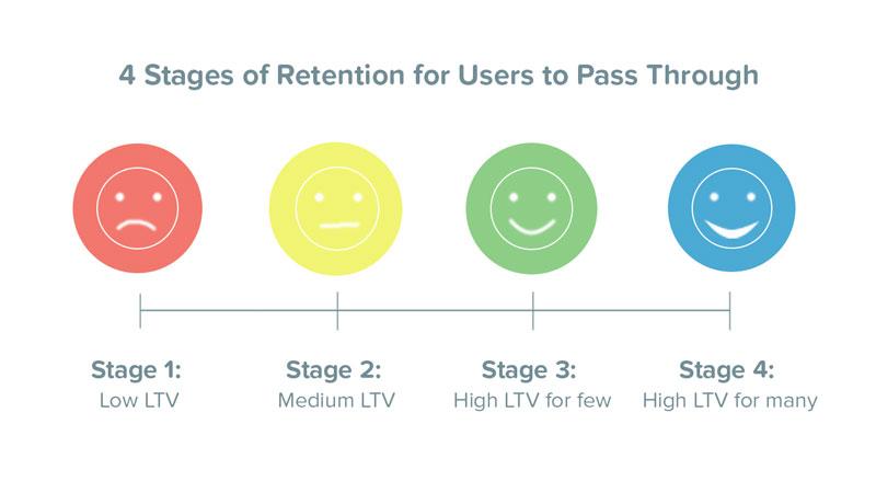 medium-to-happy-user-retention