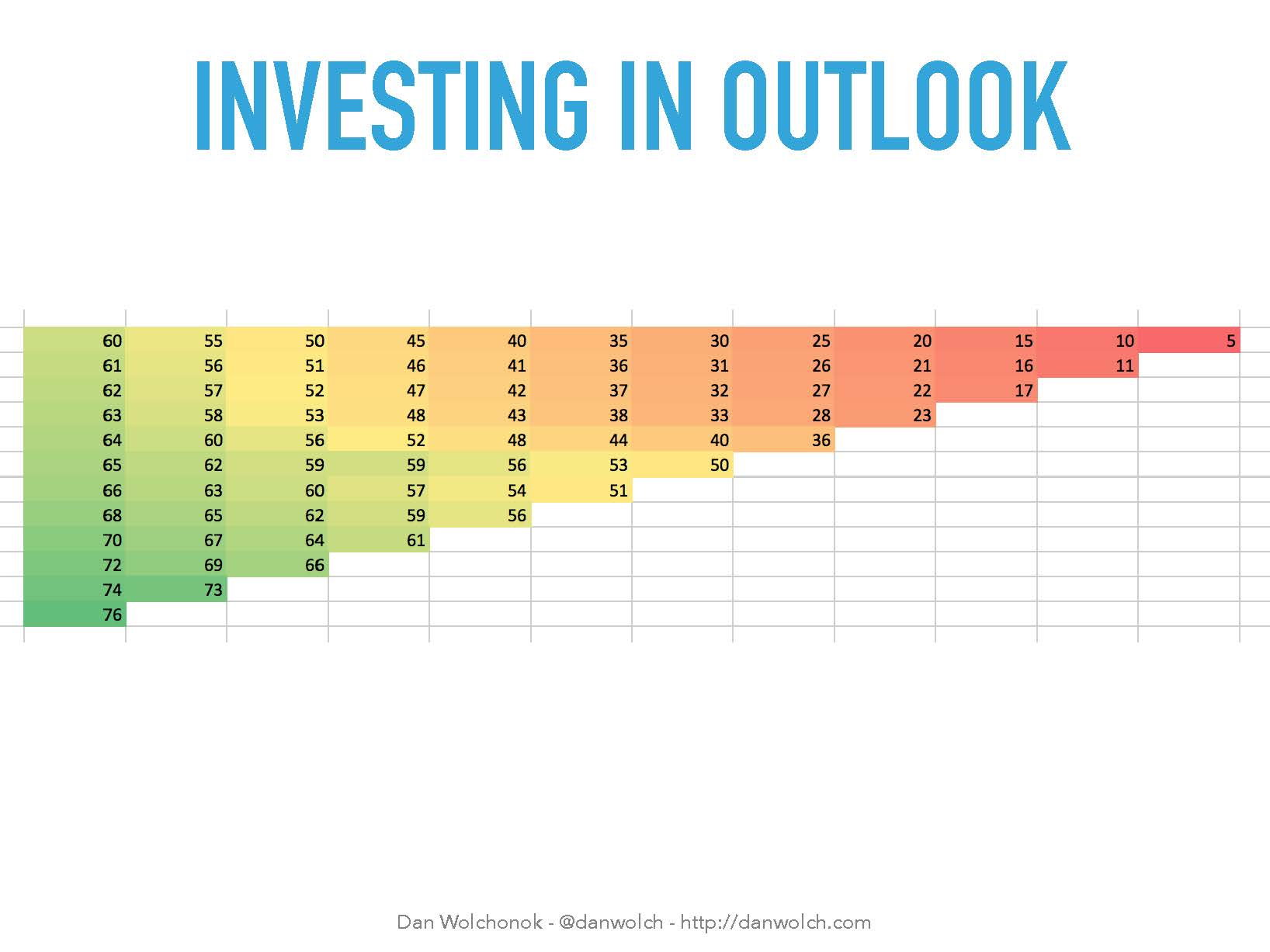 investing in outlook churn cohorts