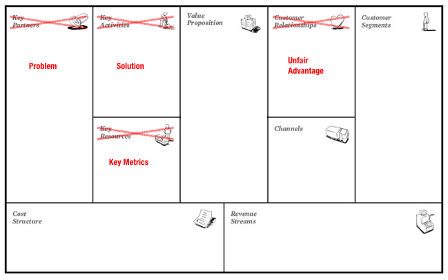 Lean canvas - business model canvas alternatief