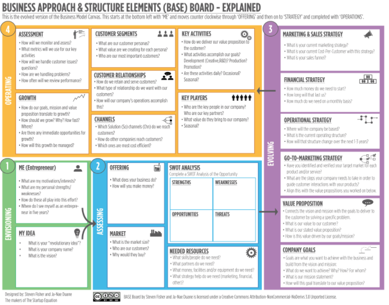 BASE Board - business model canvas alternatief