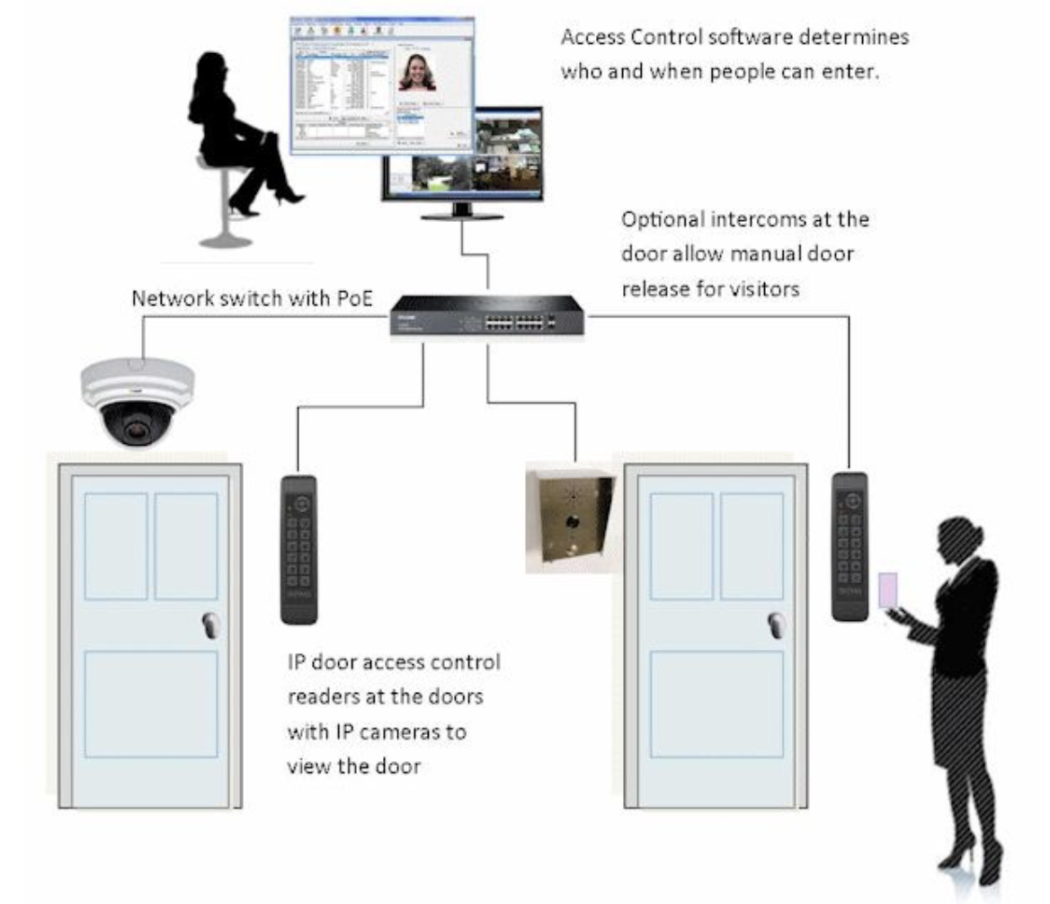 PoE connected Access Control System