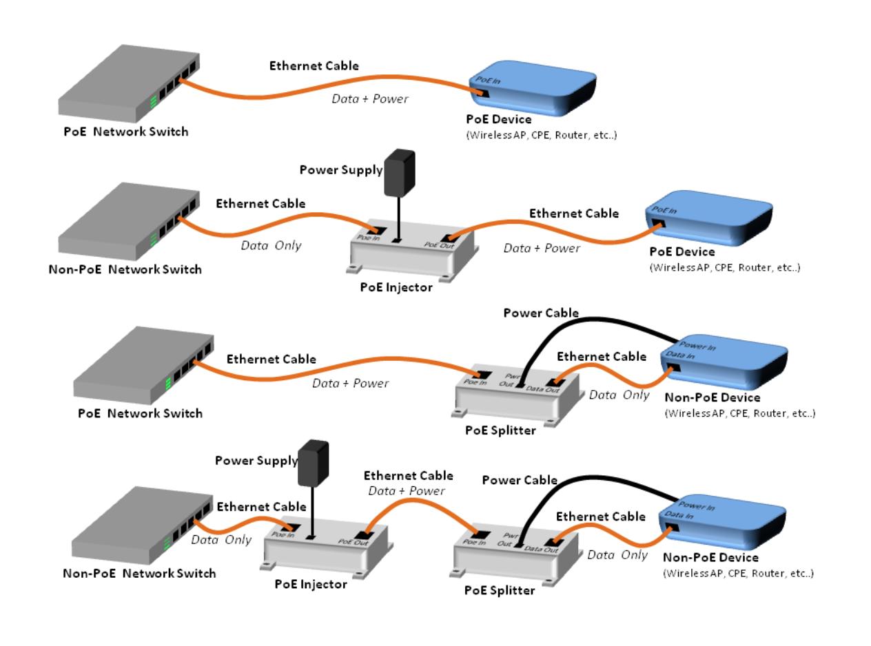 Poe Door Access Control Kisi Installation Diagram On Cat 5 Data Jack Wiring Get Free Image Splitter Vs Injector