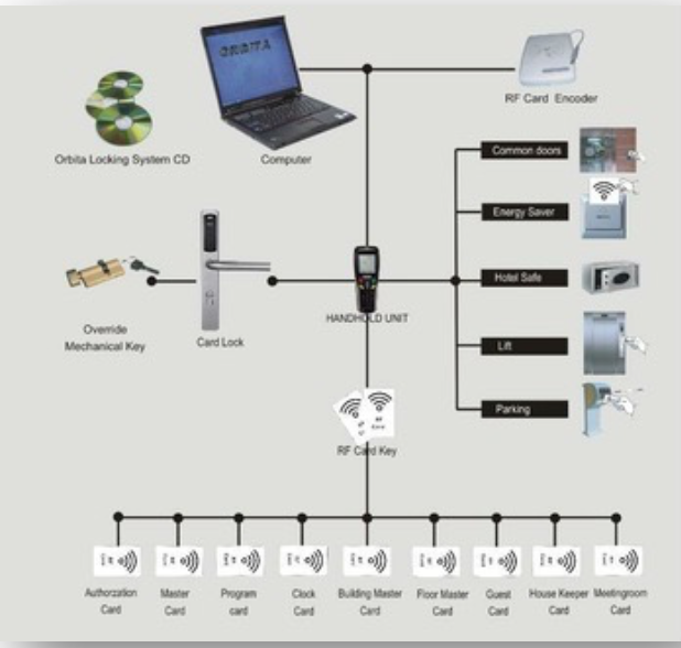 Access Control System Overview