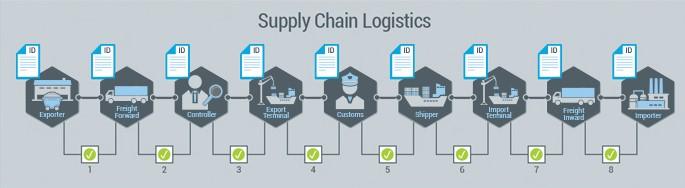 Supply Chain Logistics Blockchain