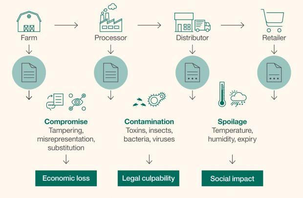 Blockchain Supply Chain Diagram