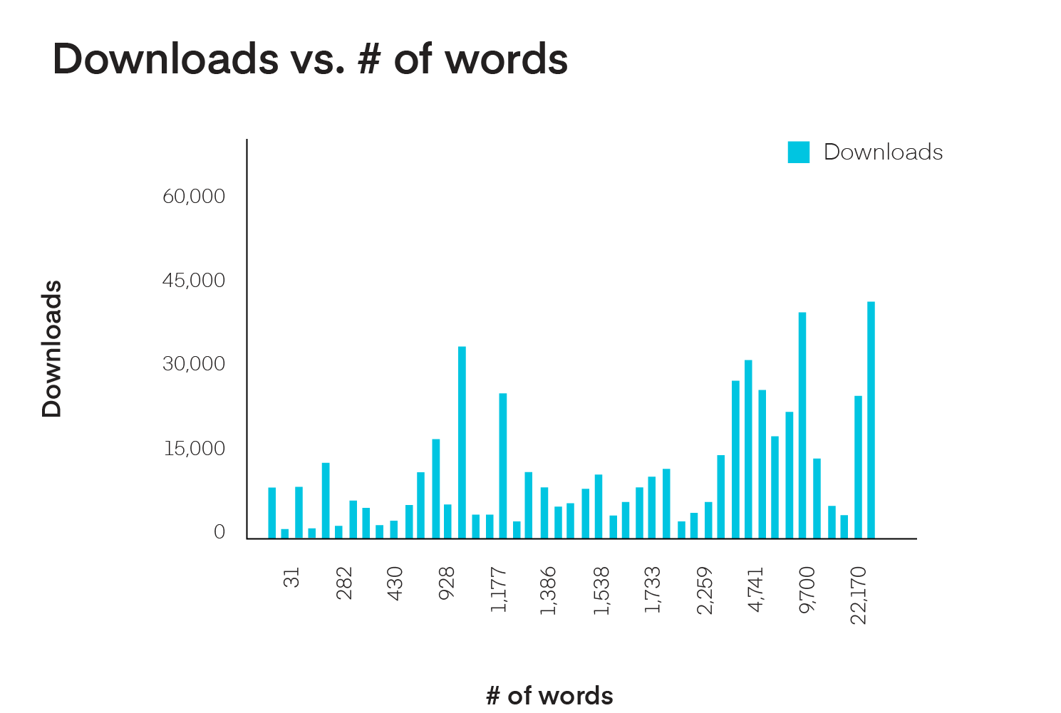 Bar chart of downloads vs words