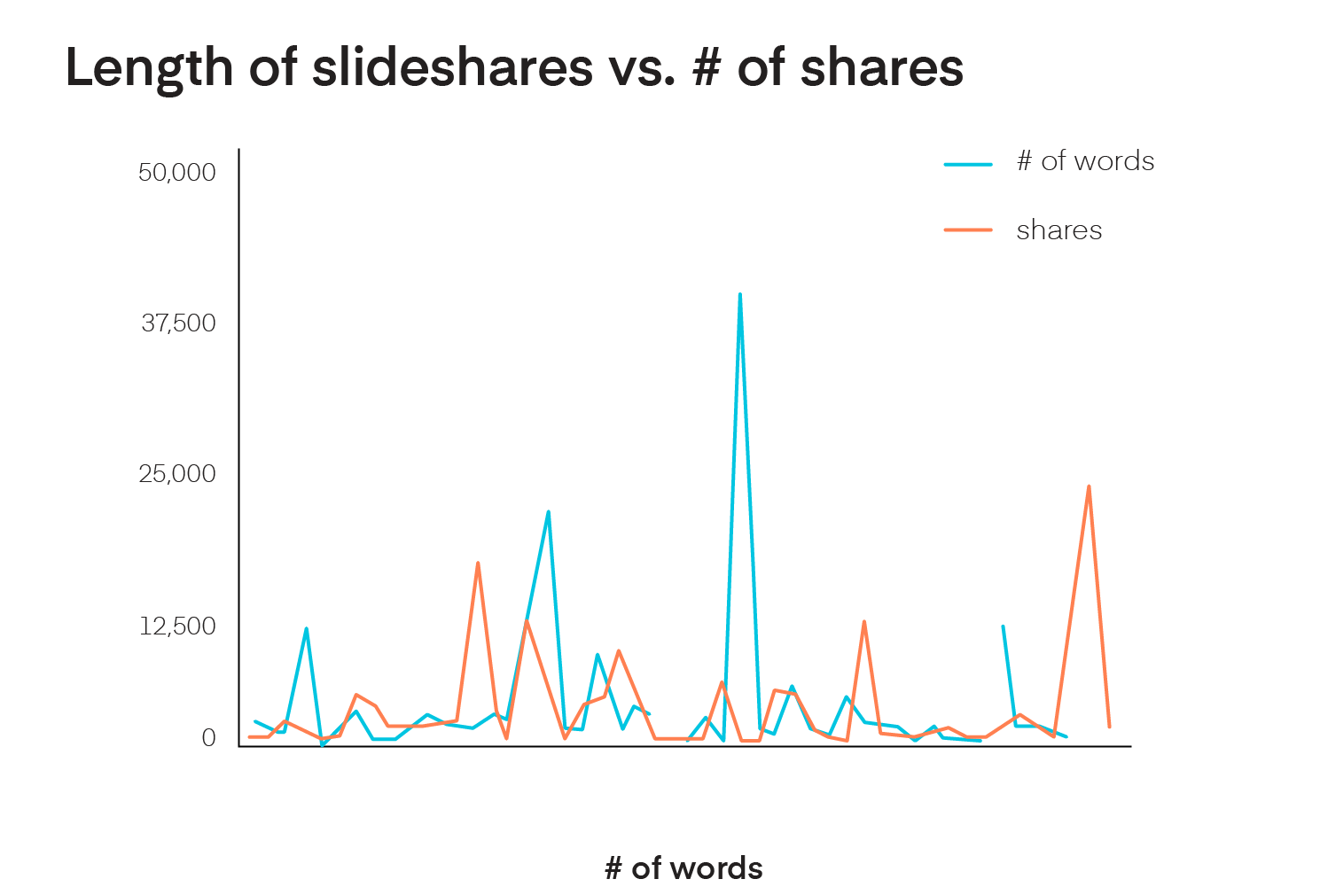 Relationship between number of social shares and words for slideshare