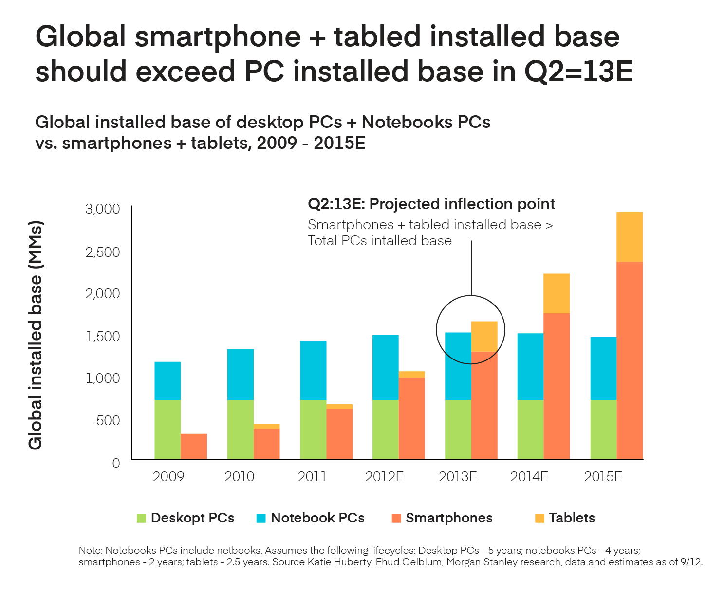Smartphone chart from Mary Meeker's report