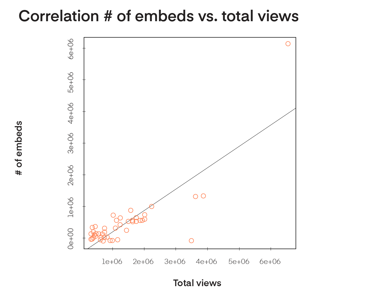 Correlation  of embeds vs total views