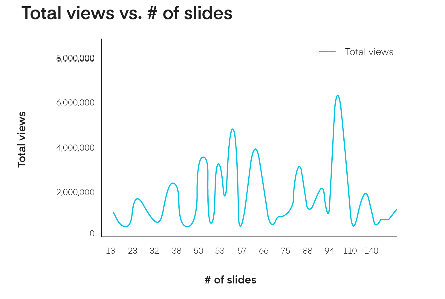 Average number of slides vs views