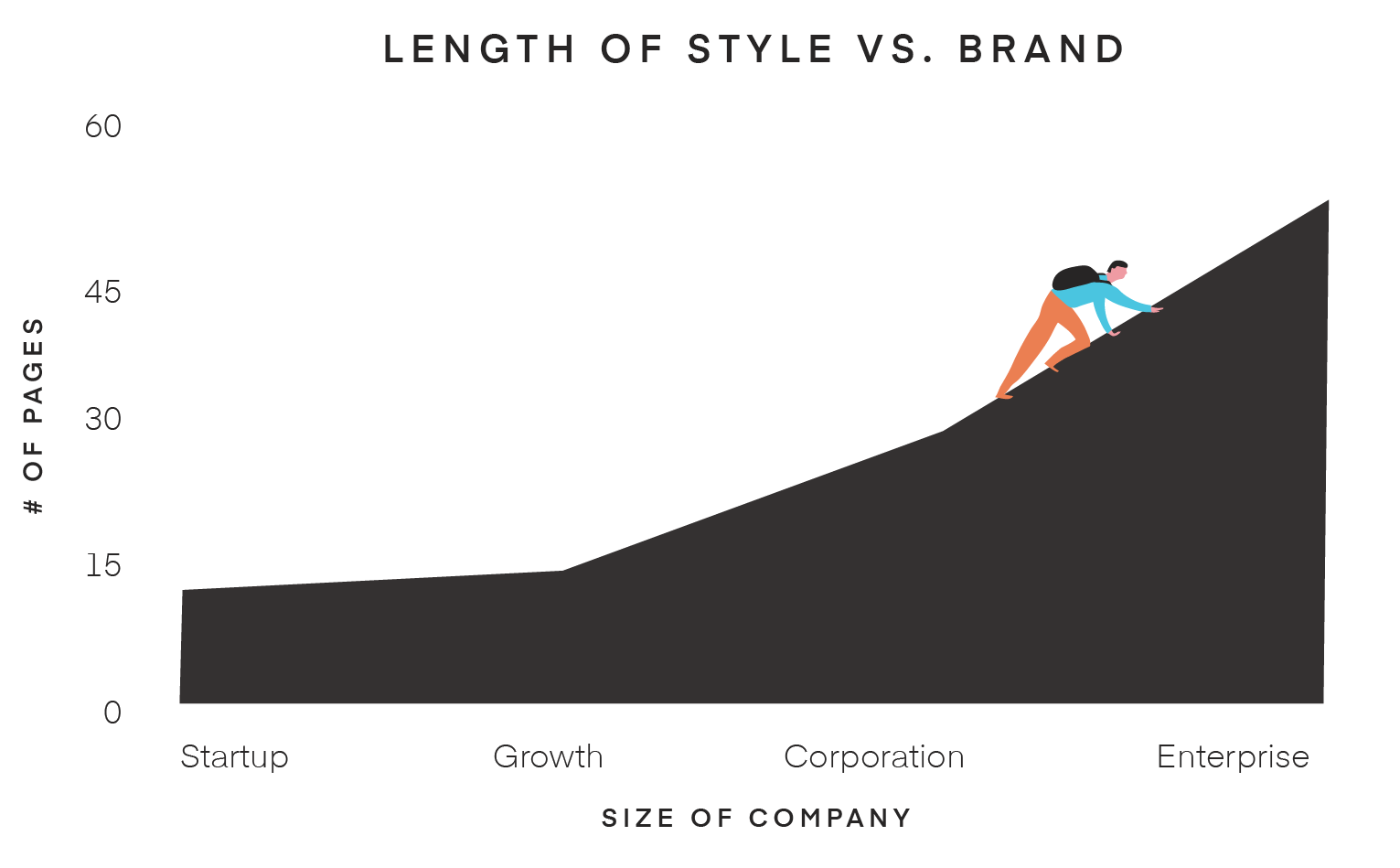 Length of style vs Brand chart
