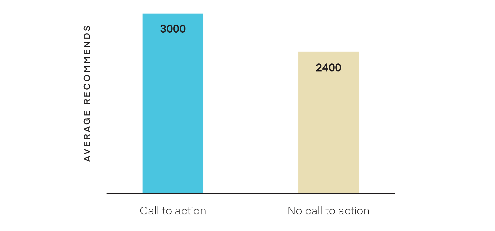 Call to actions in medium posts bar chart
