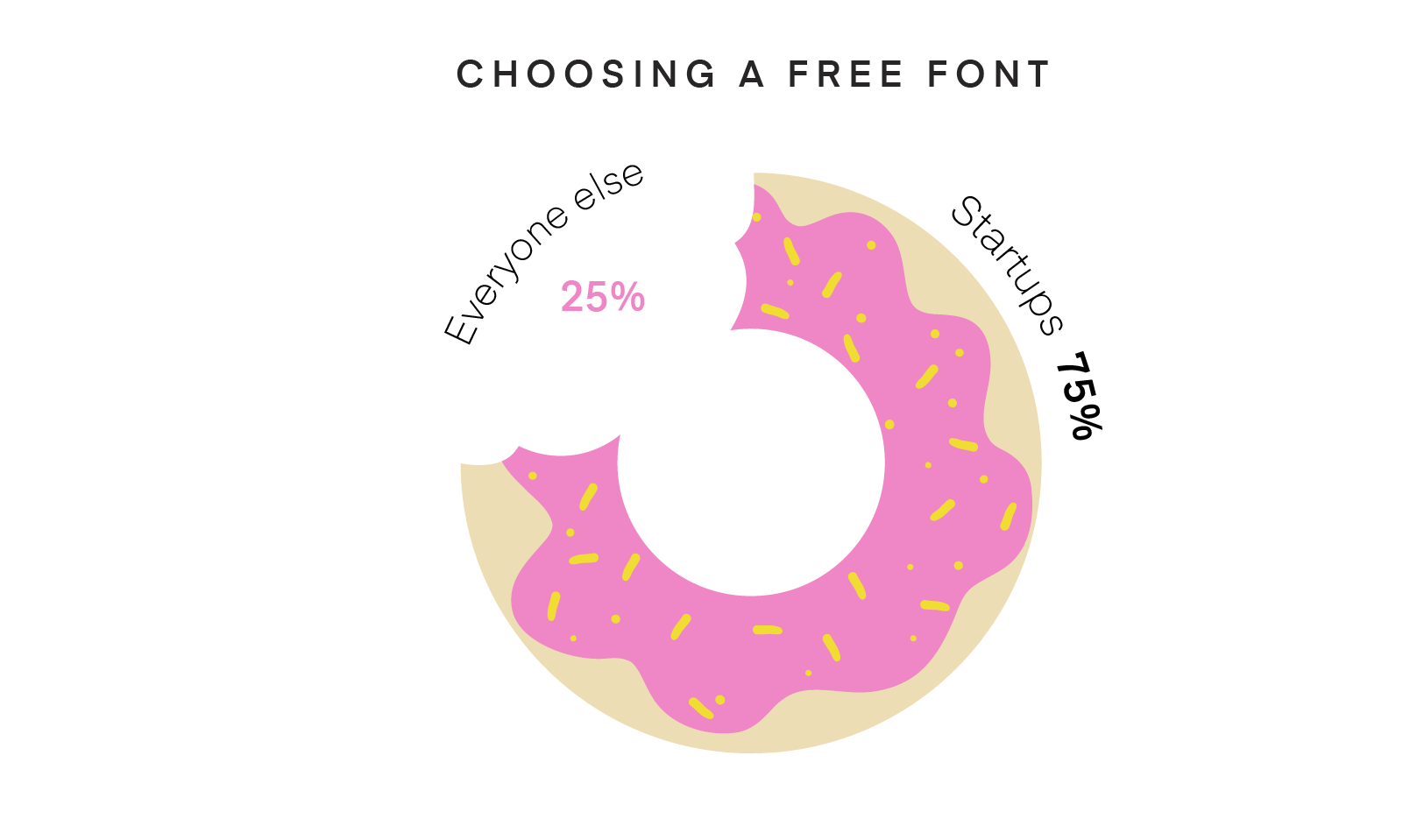 Pie chart of free fonts, in the shape of a donut